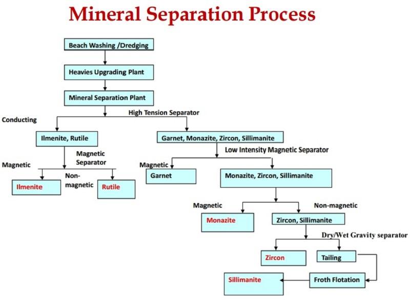 Beach-sand-mining-process